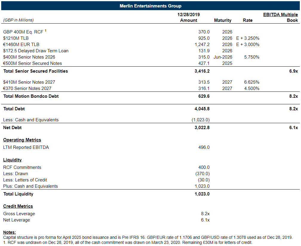 Merlin Covenants Analysis Capital Structure from Debt Explained by Reorg
