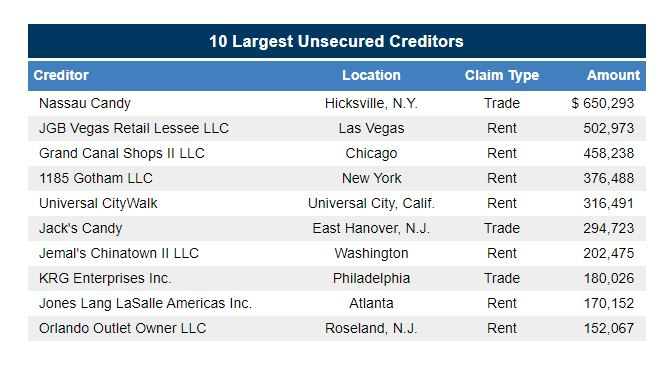 IT'SUGAR chapter 11 filing unsecured creditors from First Day by Reorg
