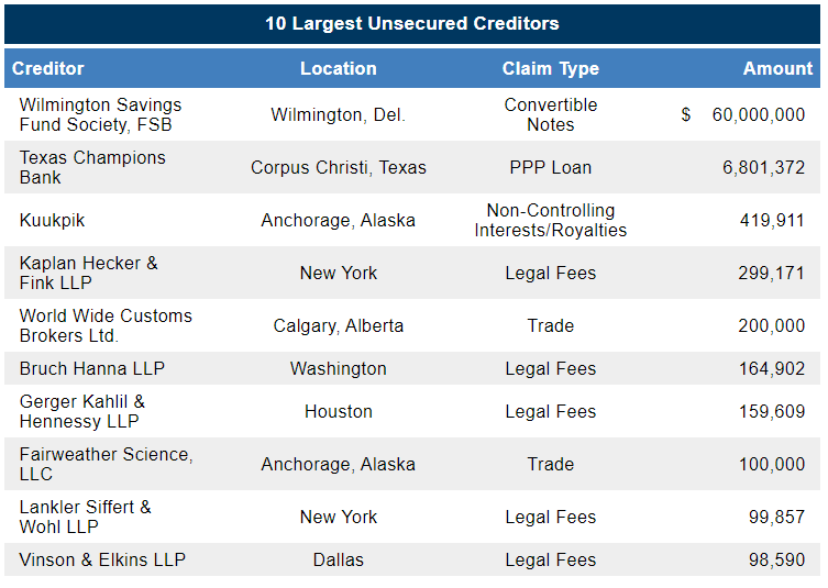 SAExploration bankruptcy filing largest unsecured creditors from First Day by Reorg