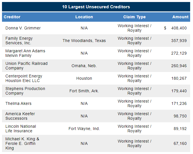MD America Energy chapter 11 filing unsecured creditors from First Day by Reorg