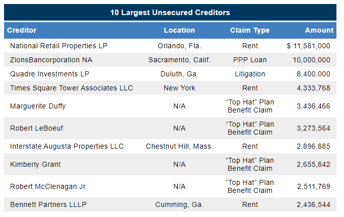 Ruby Tuesday chapter 11 filing largest unsecured creditors from First Day by Reorg