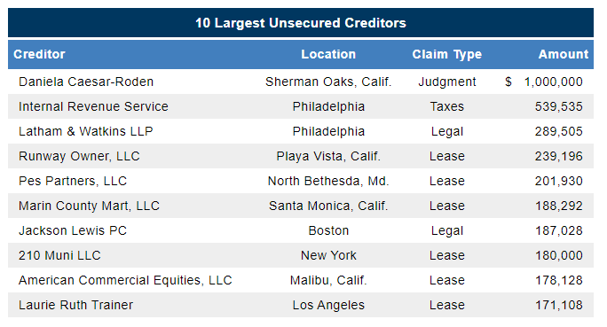 YogaWorks chapter 11 filing unsecured creditors from First Day by Reorg